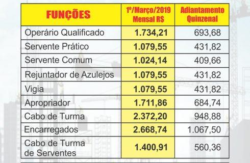 Confira SEU SALÁRIO: Pisos Salariais da Construção e Serviços Embasa